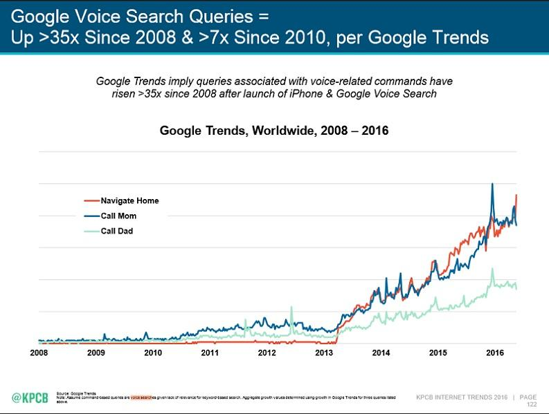 Enorme toename voice search queries door Google Home